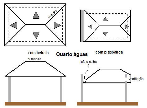 planta de coberturaa platibanda